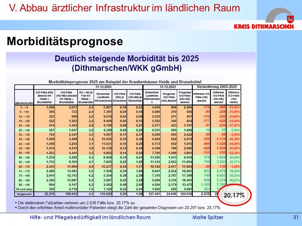 Hilfe- und Pflegebedürftigkeit im ländlichen RaumMalte Spitzer31 Morbiditätsprognose 20,17% V. Abbau ärztlicher Infrastruktur im ländlichen Raum