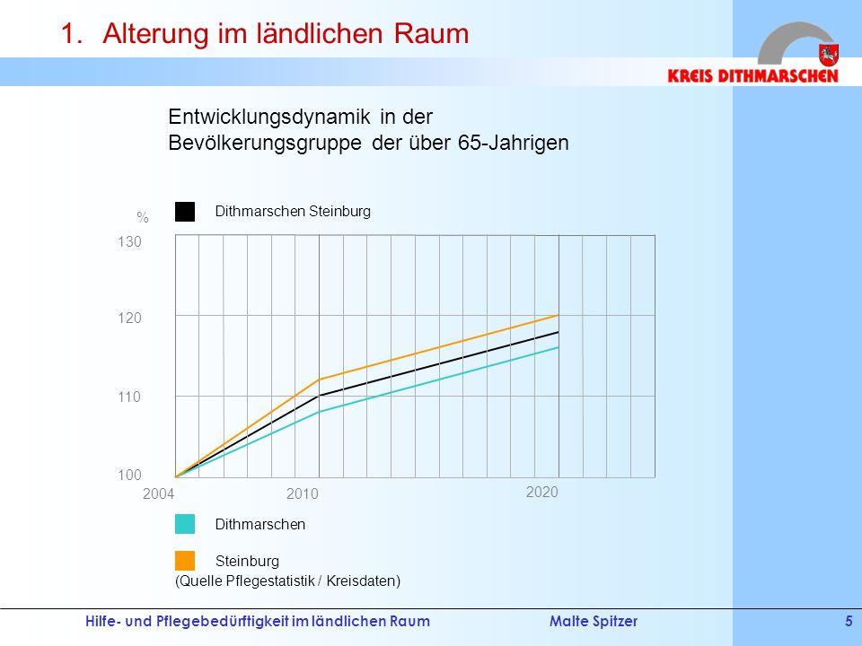 Hilfe- und Pflegebedürftigkeit im ländlichen RaumMalte Spitzer5 (Quelle Pflegestatistik / Kreisdaten) 2020 20042010 130 110 100 120 % Dithmarschen Ste
