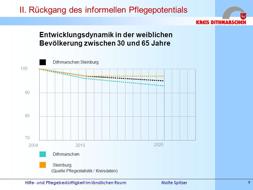 Hilfe- und Pflegebedürftigkeit im ländlichen RaumMalte Spitzer9 (Quelle Pflegestatistik / Kreisdaten) 2020 20042010 90 70 100 80 Dithmarschen Steinbur