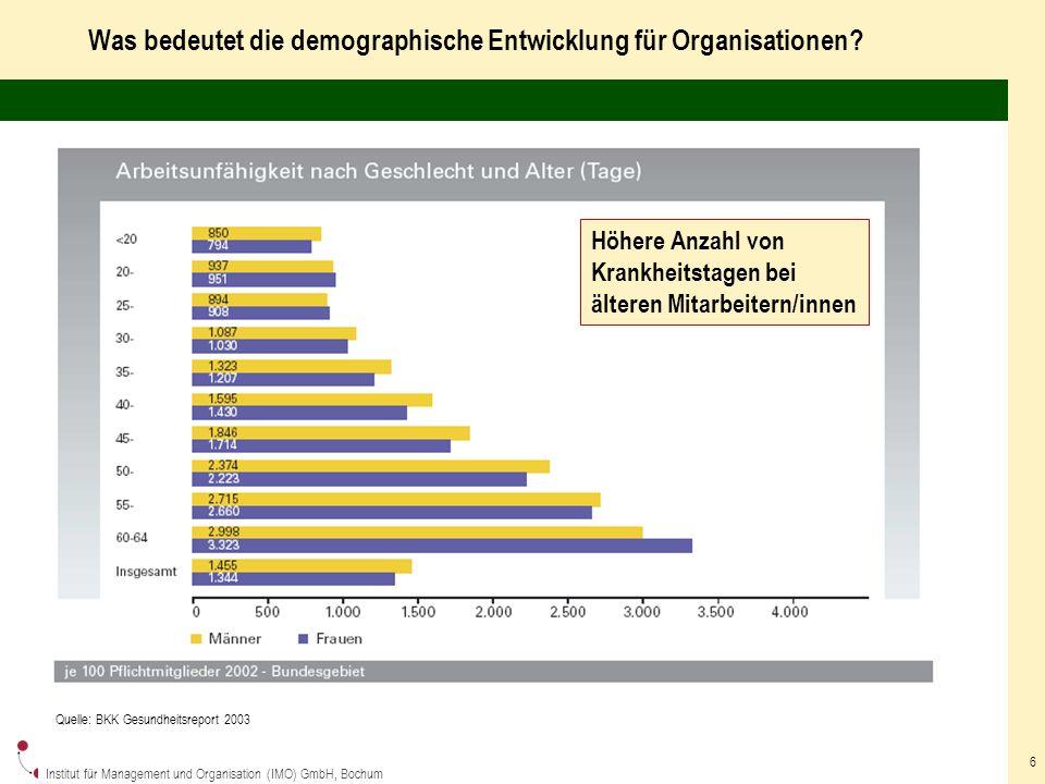 Institut für Management und Organisation (IMO) GmbH, Bochum 6 Was bedeutet die demographische Entwicklung für Organisationen.