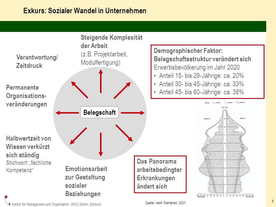 Institut für Management und Organisation (IMO) GmbH, Bochum 8 Exkurs: Sozialer Wandel in Unternehmen Belegschaft Das Panorama arbeitsbedingter Erkrankungen ändert sich Demographischer Faktor: Belegschaftsstruktur verändert sich Erwerbsbevölkerung im Jahr 2020 Anteil 15- bis 29-Jährige: ca.