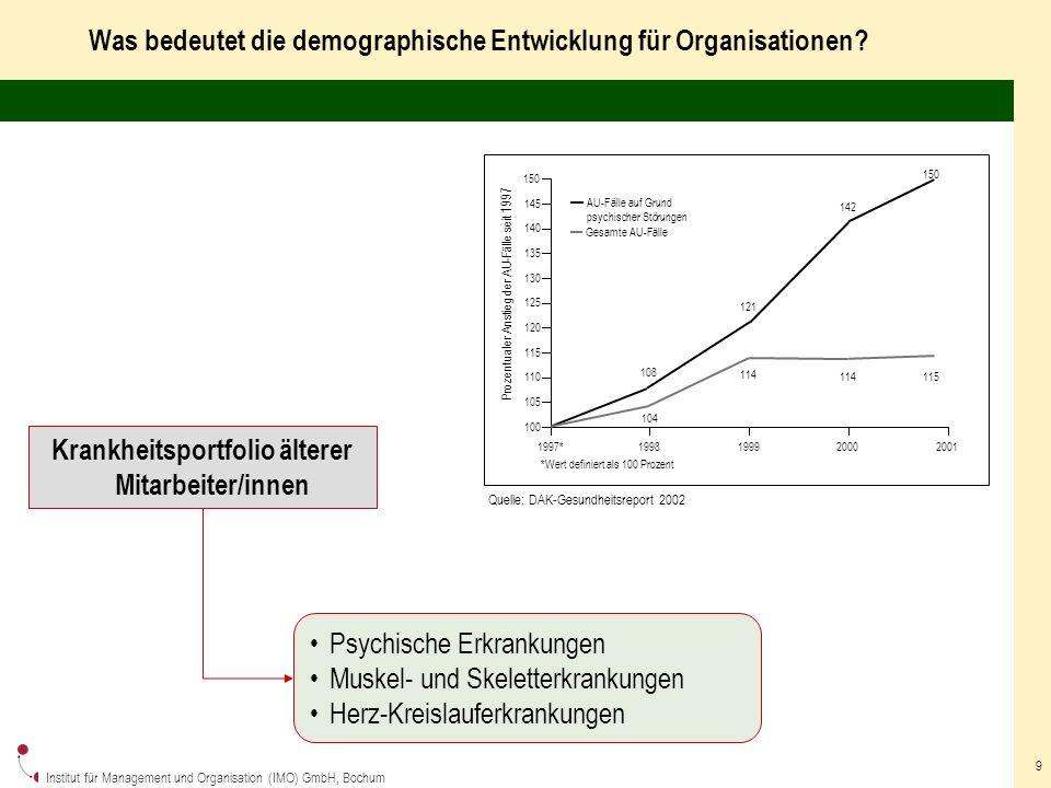 Institut für Management und Organisation (IMO) GmbH, Bochum 20 Fazit Ganzheitliches und nachhaltiges Gesundheitsmanagement wird immer dringlicher Einsame Einsichtige sind hilfreich, gefordert ist jedoch eine gesellschaftliche Offensive