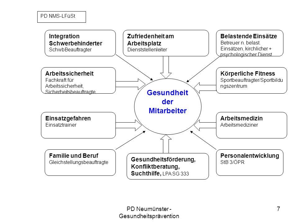 PD Neumünster - Gesundheitsprävention 8 Workshops 1 intern- Rahmenbedingungen 2 intern- Umgang miteinander 3 extern- Einsatz und Sachbearbeitung 4 persönliche Faktoren
