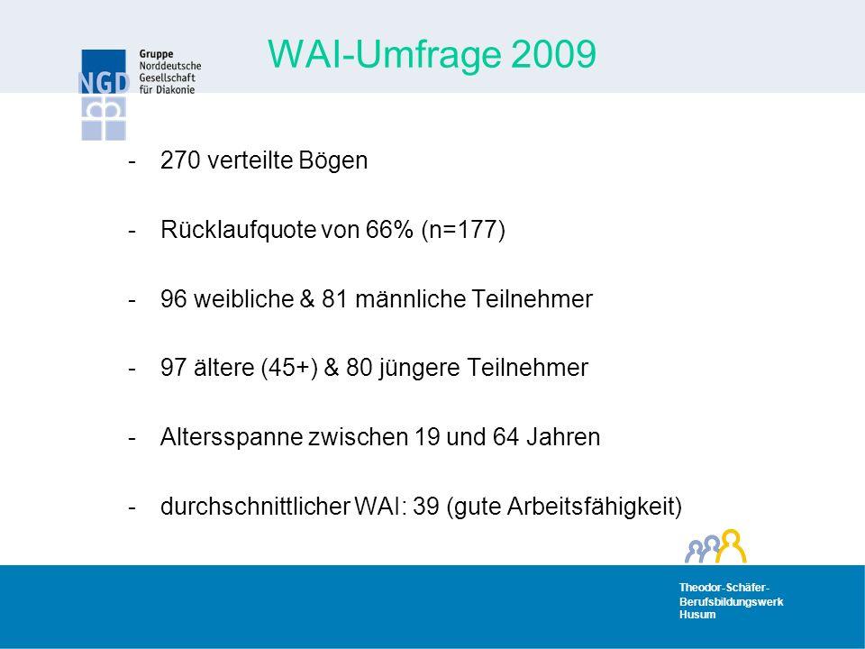 Theodor-Schäfer- Berufsbildungswerk Husum Theodor-Schäfer- Berufsbildungswerk Husum WAI-Umfrage 2009 -270 verteilte Bögen -Rücklaufquote von 66% (n=177) -96 weibliche & 81 männliche Teilnehmer -97 ältere (45+) & 80 jüngere Teilnehmer -Altersspanne zwischen 19 und 64 Jahren -durchschnittlicher WAI: 39 (gute Arbeitsfähigkeit)
