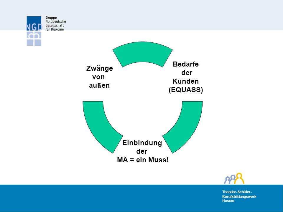 Theodor-Schäfer- Berufsbildungswerk Husum Theodor-Schäfer- Berufsbildungswerk Husum Bedarfe der Kunden (EQUASS) Einbindung der MA = ein Muss.