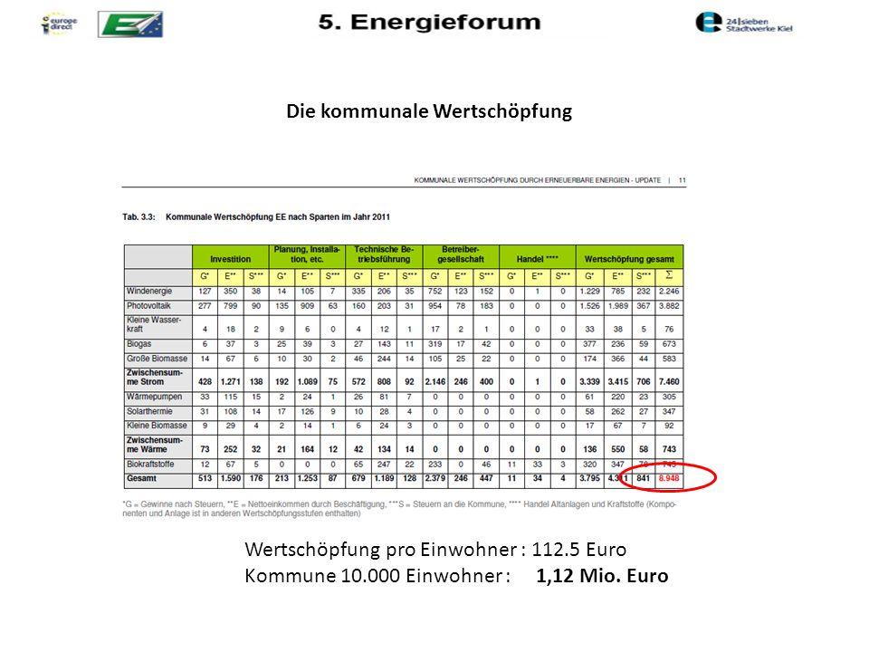 Die kommunale Wertschöpfung Wertschöpfung pro Einwohner : 112.5 Euro Kommune 10.000 Einwohner: 1,12 Mio.