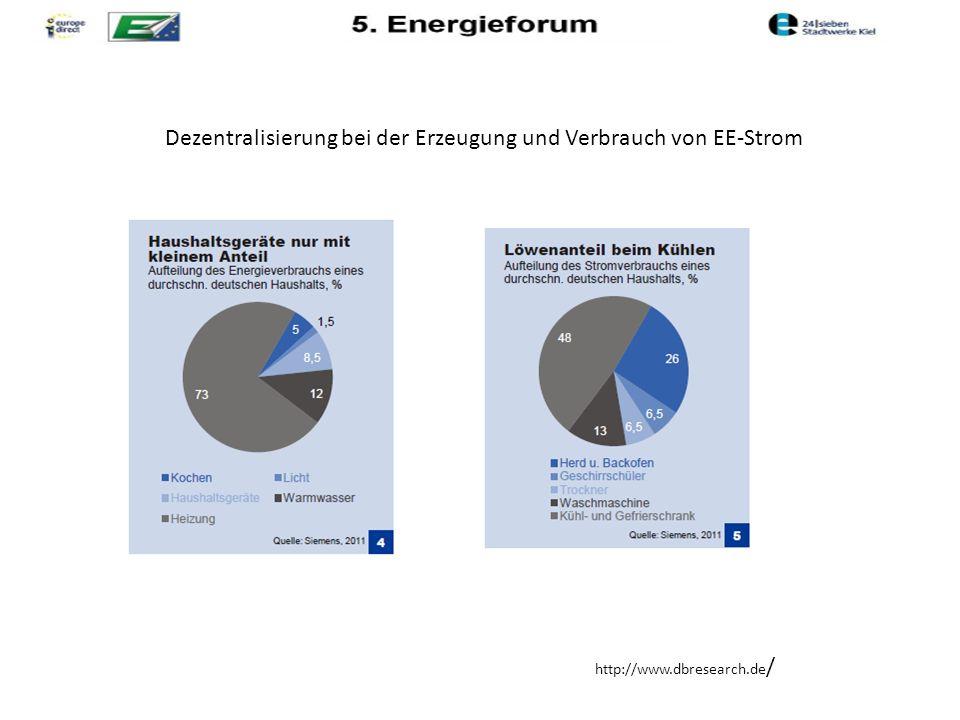 http://www.dbresearch.de / Dezentralisierung bei der Erzeugung und Verbrauch von EE-Strom