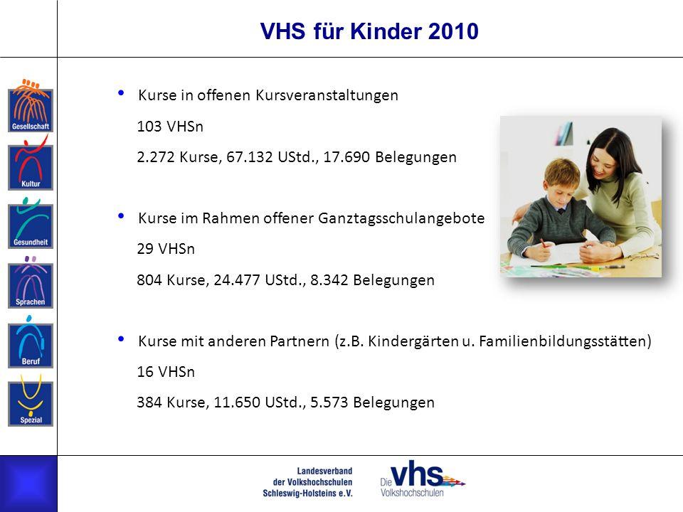 VHS für Kinder 2010 Kurse in offenen Kursveranstaltungen 103 VHSn 2.272 Kurse, 67.132 UStd., 17.690 Belegungen Kurse im Rahmen offener Ganztagsschulangebote 29 VHSn 804 Kurse, 24.477 UStd., 8.342 Belegungen Kurse mit anderen Partnern (z.B.