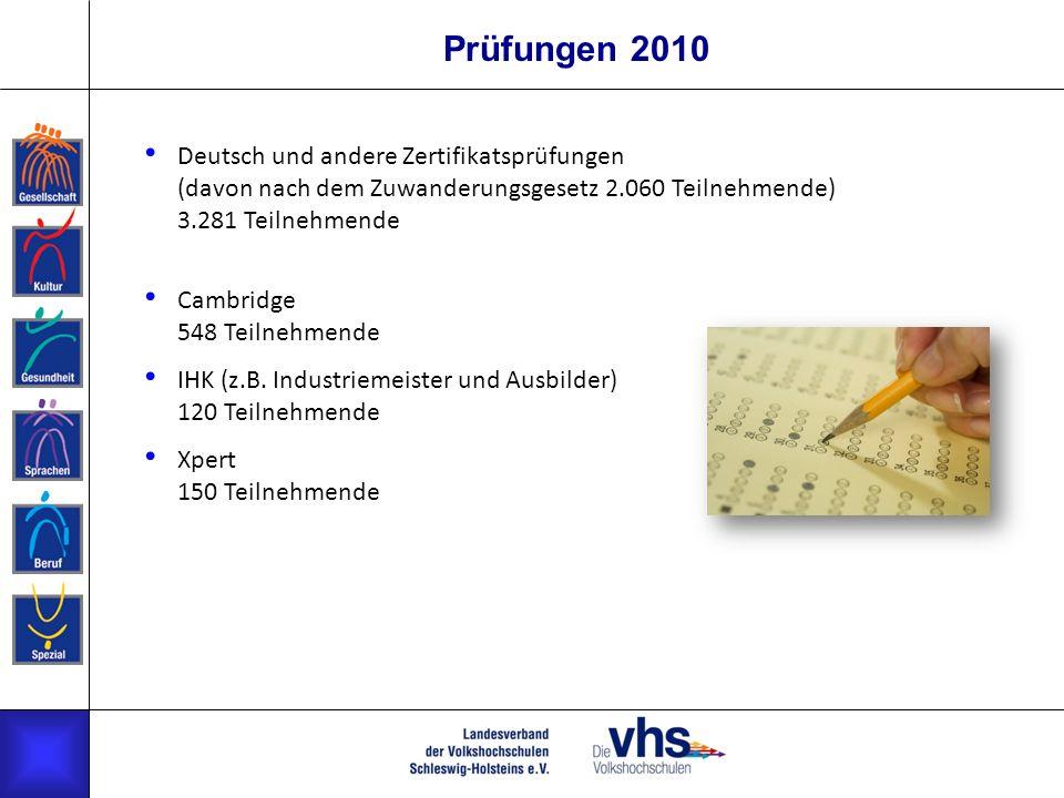 Prüfungen 2010 Deutsch und andere Zertifikatsprüfungen (davon nach dem Zuwanderungsgesetz 2.060 Teilnehmende) 3.281 Teilnehmende Cambridge 548 Teilneh