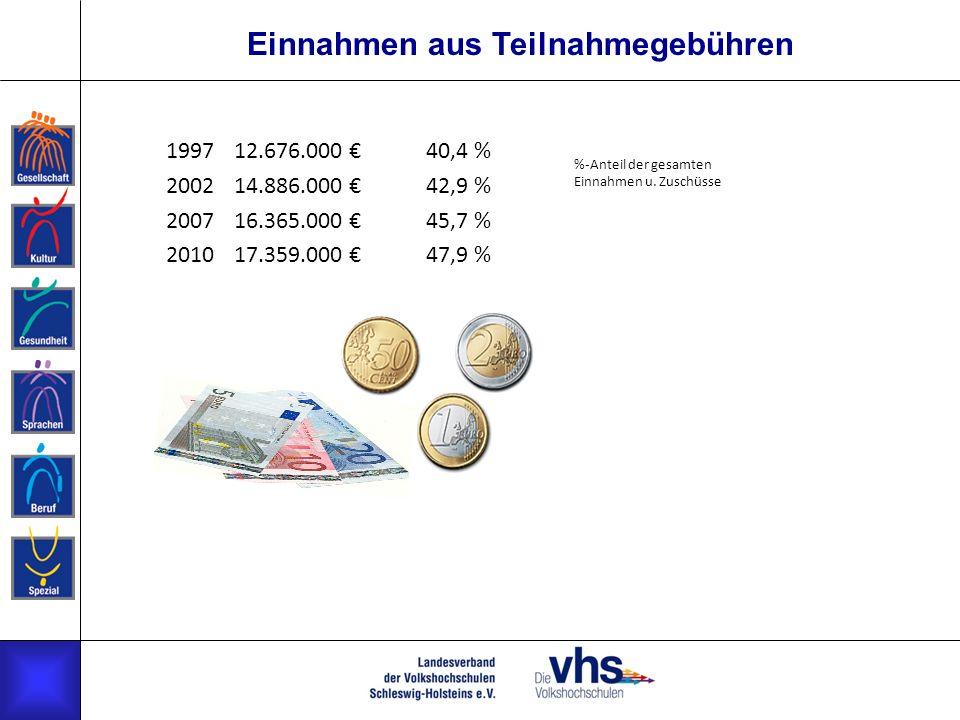 Einnahmen aus Teilnahmegebühren 199712.676.000 40,4 % 200214.886.000 42,9 % 200716.365.000 45,7 % 201017.359.000 47,9 % %-Anteil der gesamten Einnahme