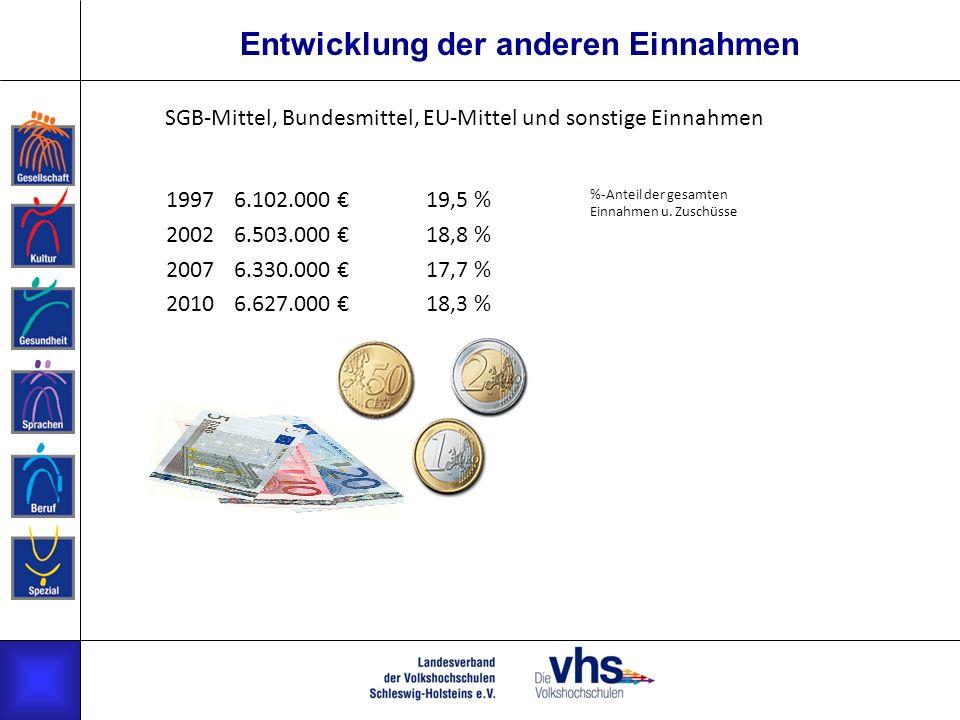 Entwicklung der anderen Einnahmen 19976.102.000 19,5 % 20026.503.000 18,8 % 20076.330.000 17,7 % 20106.627.000 18,3 % %-Anteil der gesamten Einnahmen u.