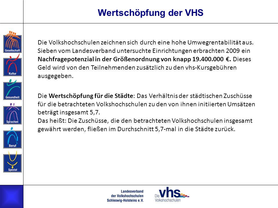 Wertschöpfung der VHS Die Volkshochschulen zeichnen sich durch eine hohe Umwegrentabilität aus. Sieben vom Landesverband untersuchte Einrichtungen erb