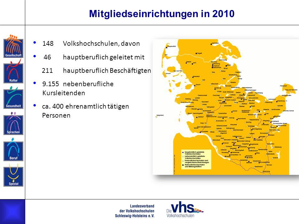 Mitgliedseinrichtungen in 2010 148Volkshochschulen, davon 46hauptberuflich geleitet mit 211hauptberuflich Beschäftigten 9.155nebenberufliche Kursleite