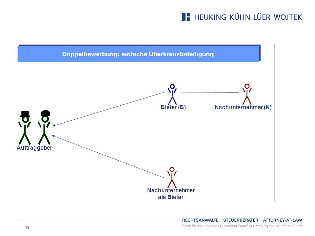 55 Doppelbewerbung: einfache Überkreuzbeteiligung Auftraggeber Bieter (B) Nachunternehmer als Bieter Nachunternehmer (N)
