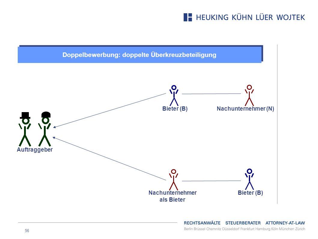56 Doppelbewerbung: doppelte Überkreuzbeteiligung Auftraggeber Bieter (B) Nachunternehmer als Bieter Nachunternehmer (N) Bieter (B)