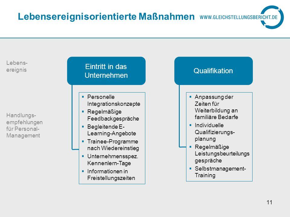 11 Lebensereignisorientierte Maßnahmen Eintritt in das Unternehmen Personelle Integrationskonzepte Regelmäßige Feedbackgespräche Begleitende E- Learni