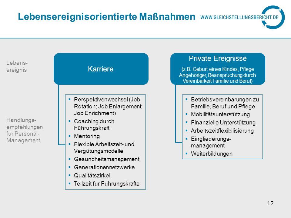 12 Lebensereignisorientierte Maßnahmen Karriere Perspektivenwechsel (Job Rotation; Job Enlargement; Job Enrichment) Coaching durch Führungskraft Mento