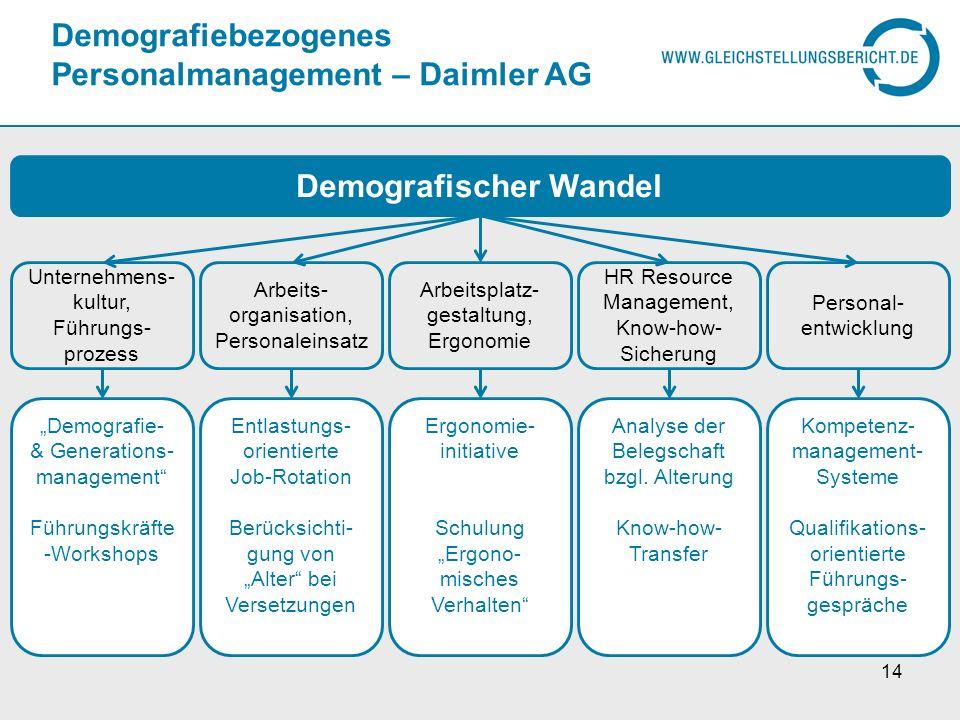 Demografiebezogenes Personalmanagement – Daimler AG 14 Demografischer Wandel Unternehmens- kultur, Führungs- prozess Arbeits- organisation, Personalei