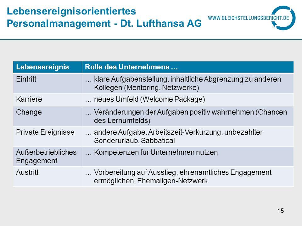 Lebensereignisorientiertes Personalmanagement - Dt. Lufthansa AG LebensereignisRolle des Unternehmens … Eintritt… klare Aufgabenstellung, inhaltliche