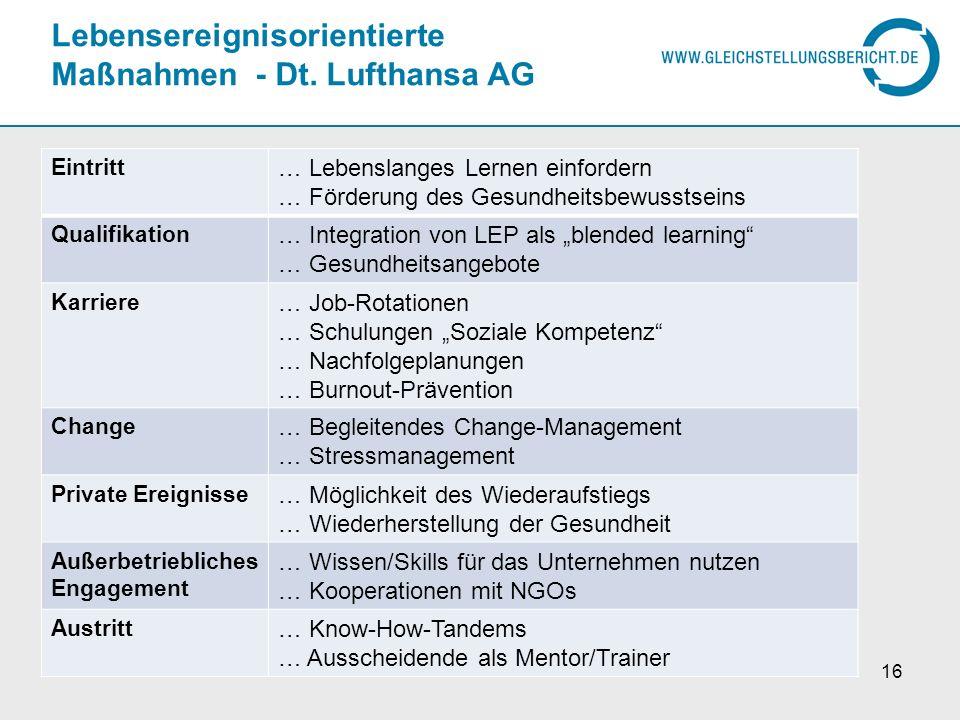 Lebensereignisorientierte Maßnahmen - Dt. Lufthansa AG Eintritt … Lebenslanges Lernen einfordern … Förderung des Gesundheitsbewusstseins Qualifikation