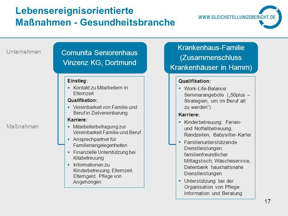 Lebensereignisorientierte Maßnahmen - Gesundheitsbranche 17 Comunita Seniorenhaus Vinzenz KG, Dortmund Einstieg: Kontakt zu Mitarbeitern in Elternzeit