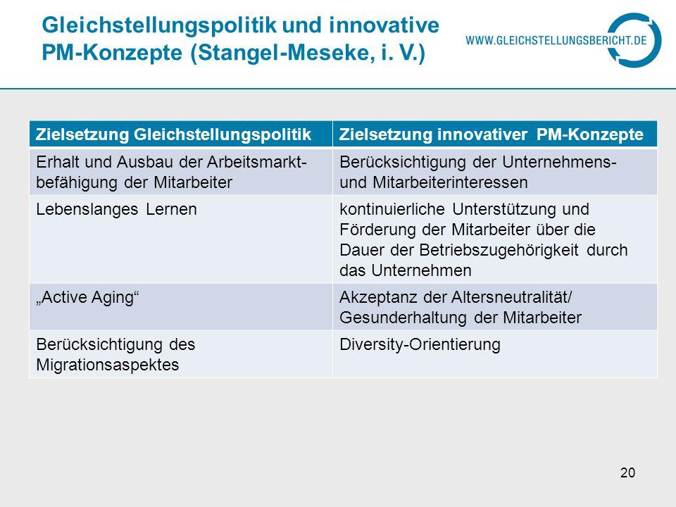 Gleichstellungspolitik und innovative PM-Konzepte (Stangel-Meseke, i. V.) Zielsetzung GleichstellungspolitikZielsetzung innovativer PM-Konzepte Erhalt