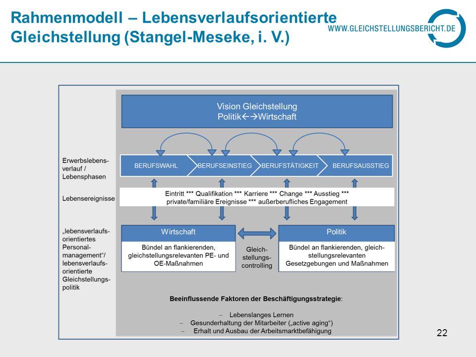 Rahmenmodell – Lebensverlaufsorientierte Gleichstellung (Stangel-Meseke, i. V.) 22