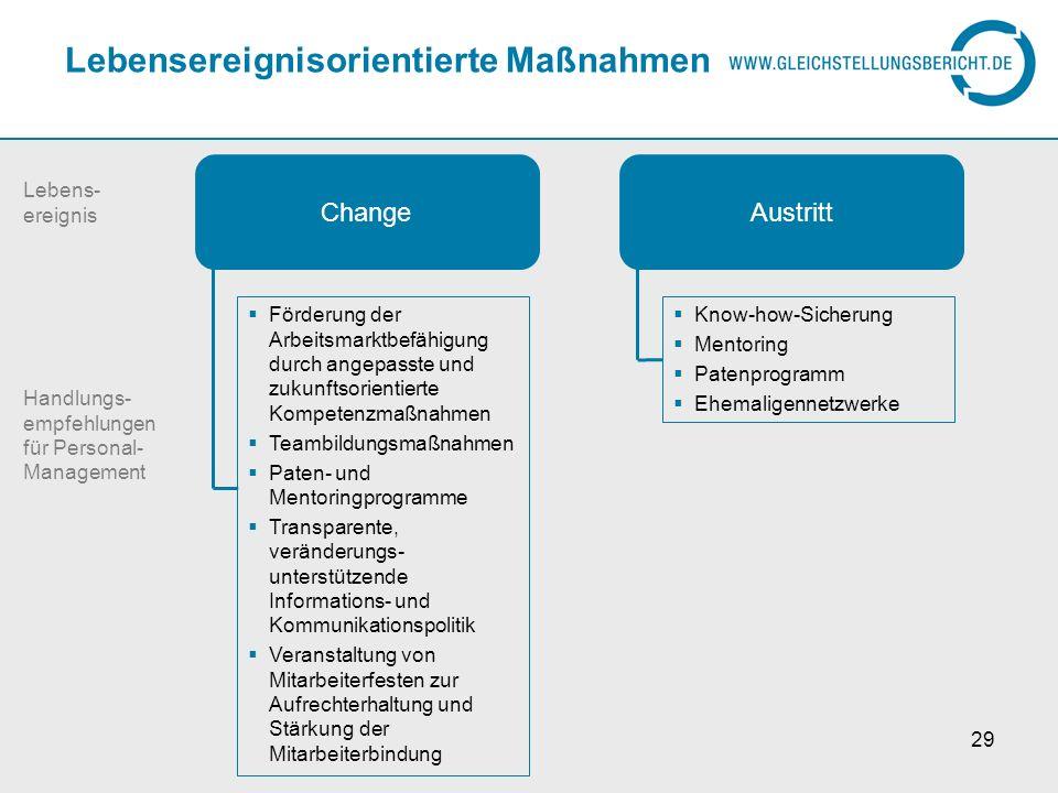 29 Lebensereignisorientierte Maßnahmen Change Förderung der Arbeitsmarktbefähigung durch angepasste und zukunftsorientierte Kompetenzmaßnahmen Teambil