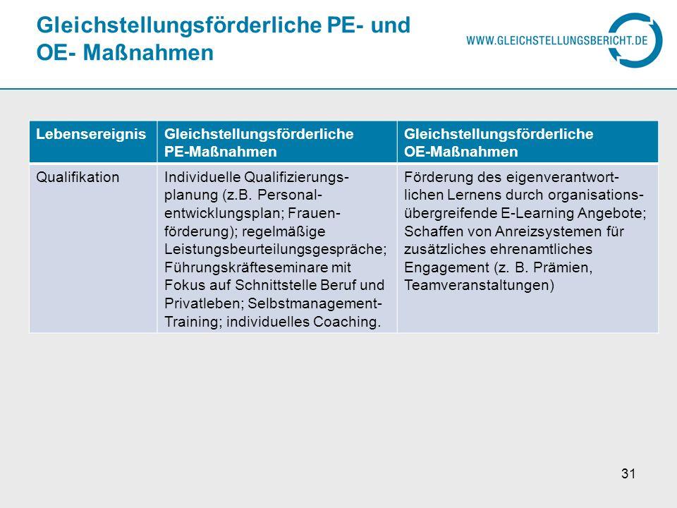 Gleichstellungsförderliche PE- und OE- Maßnahmen LebensereignisGleichstellungsförderliche PE-Maßnahmen Gleichstellungsförderliche OE-Maßnahmen Qualifi