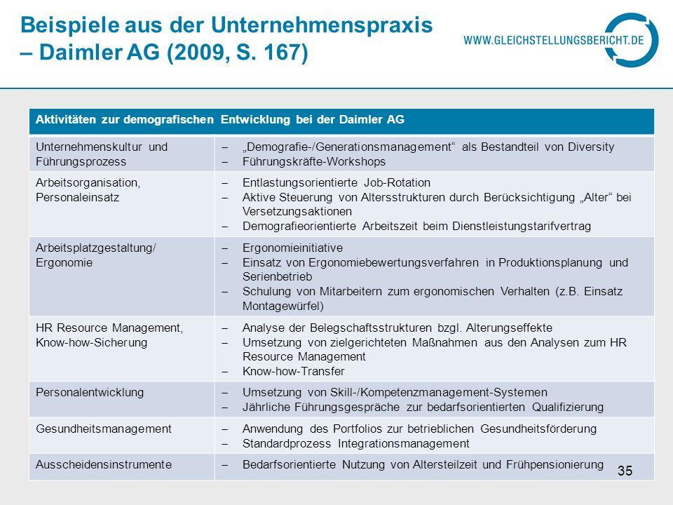 Beispiele aus der Unternehmenspraxis – Daimler AG (2009, S. 167) Aktivitäten zur demografischen Entwicklung bei der Daimler AG Unternehmenskultur und