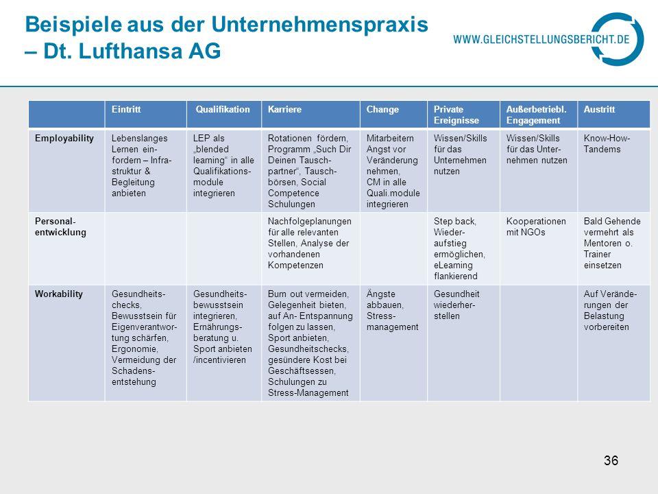 Beispiele aus der Unternehmenspraxis – Dt. Lufthansa AG Eintritt QualifikationKarriereChangePrivate Ereignisse Außerbetriebl. Engagement Austritt Empl