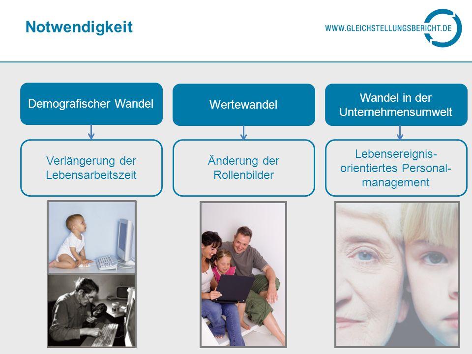 Definition und Zielsetzung An den individuellen Lebensereignissen der Beschäftigten ausgerichtetes Personalmanagement Reaktion auf individuelle Herausforderungen Abgleich unternehmerischer Zielsetzungen und Mitarbeiter- Erwartungen 6