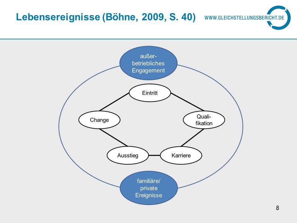 Lebensereignisse (Böhne, 2009, S. 40) 8