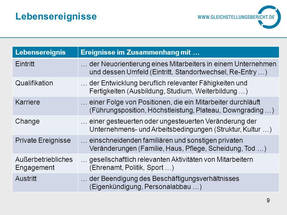 Gleichstellungspolitik und innovative PM-Konzepte (Stangel-Meseke, i.