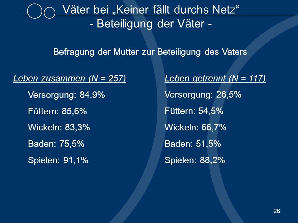 26 Väter bei Keiner fällt durchs Netz - Beteiligung der Väter - Befragung der Mutter zur Beteiligung des Vaters Leben zusammen (N = 257) Versorgung: 84,9% Füttern: 85,6% Wickeln: 83,3% Baden: 75,5% Spielen: 91,1% Leben getrennt (N = 117) Versorgung: 26,5% Füttern: 54,5% Wickeln: 66,7% Baden: 51,5% Spielen: 88,2%