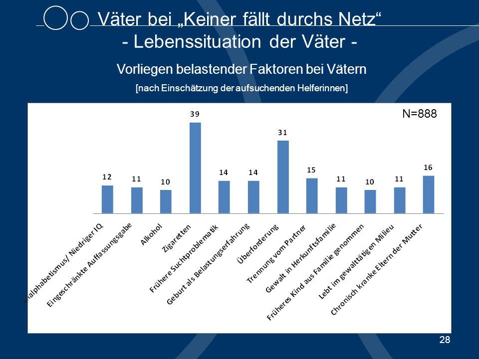 28 Väter bei Keiner fällt durchs Netz - Lebenssituation der Väter - Vorliegen belastender Faktoren bei Vätern [nach Einschätzung der aufsuchenden Helferinnen] N=888