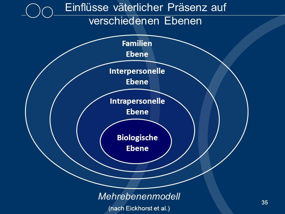 35 Biologische Ebene Intrapersonelle Ebene Interpersonelle Ebene Familien Ebene Einflüsse väterlicher Präsenz auf verschiedenen Ebenen Mehrebenenmodell (nach Eickhorst et al.)