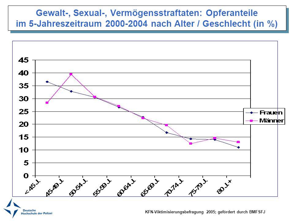 Gewalt-, Sexual-, Vermögensstraftaten: Opferanteile im 5-Jahreszeitraum 2000-2004 nach Alter / Geschlecht (in %) KFN-Viktimisierungsbefragung 2005; ge