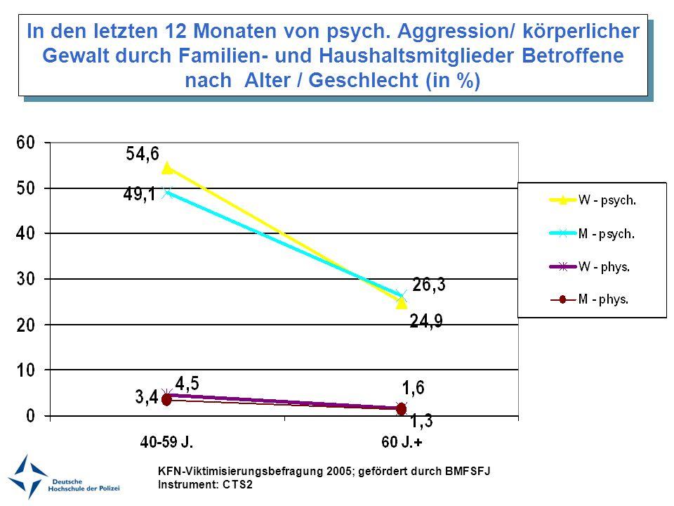 In den letzten 12 Monaten von psych. Aggression/ körperlicher Gewalt durch Familien- und Haushaltsmitglieder Betroffene nach Alter / Geschlecht (in %)