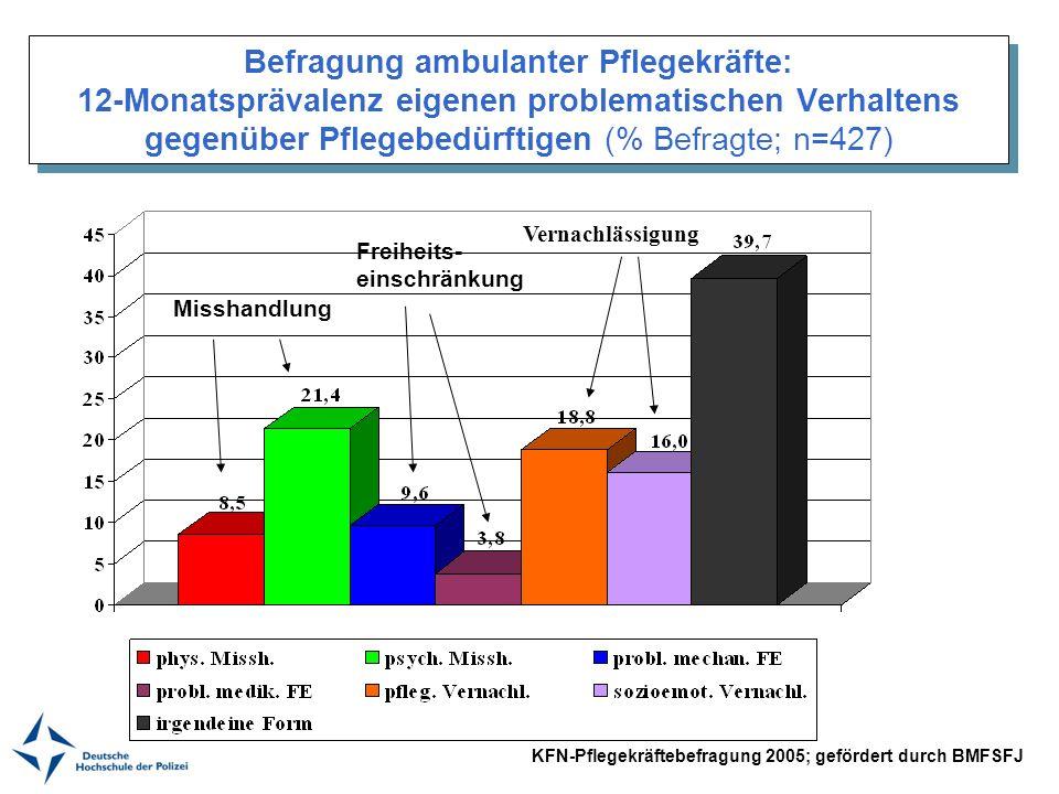 Befragung ambulanter Pflegekräfte: 12-Monatsprävalenz eigenen problematischen Verhaltens gegenüber Pflegebedürftigen (% Befragte; n=427) Misshandlung