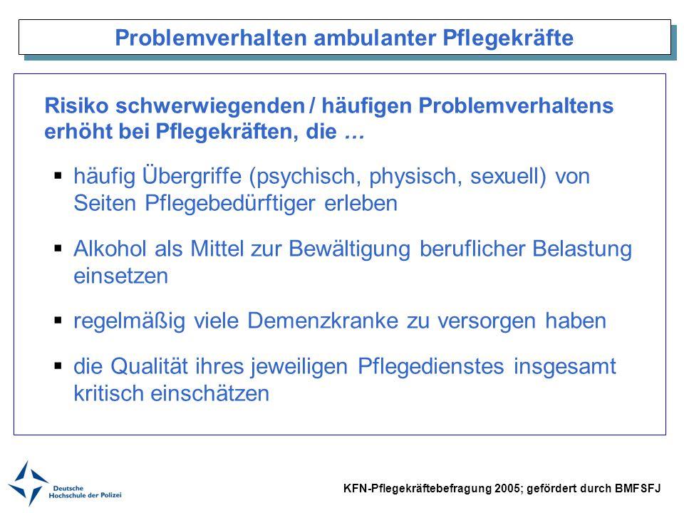 Problemverhalten ambulanter Pflegekräfte Risiko schwerwiegenden / häufigen Problemverhaltens erhöht bei Pflegekräften, die … häufig Übergriffe (psychi