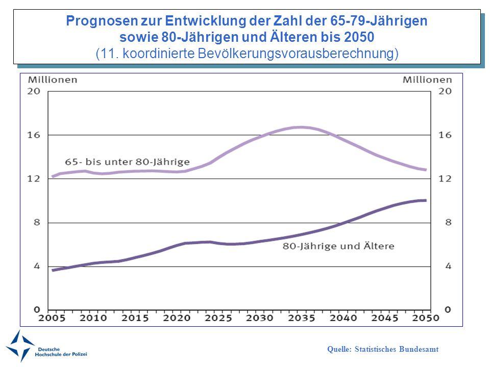 Prognosen zur Entwicklung der Zahl der 65-79-Jährigen sowie 80-Jährigen und Älteren bis 2050 (11. koordinierte Bevölkerungsvorausberechnung) Quelle: S