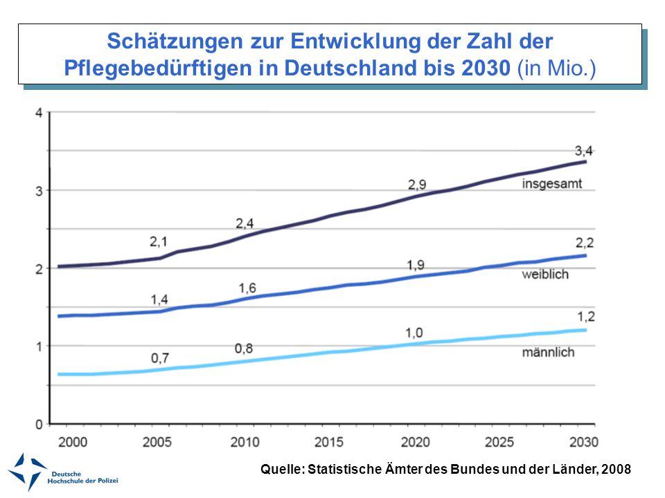 Schätzungen zur Entwicklung der Zahl der Pflegebedürftigen in Deutschland bis 2030 (in Mio.) Quelle: Statistische Ämter des Bundes und der Länder, 200