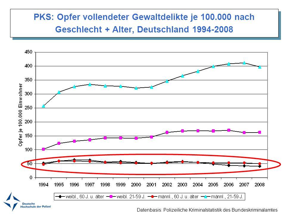 PKS: Opfer vollendeter Gewaltdelikte je 100.000 nach Geschlecht + Alter, Deutschland 1994-2008 Datenbasis: Polizeiliche Kriminalstatistik des Bundeskr
