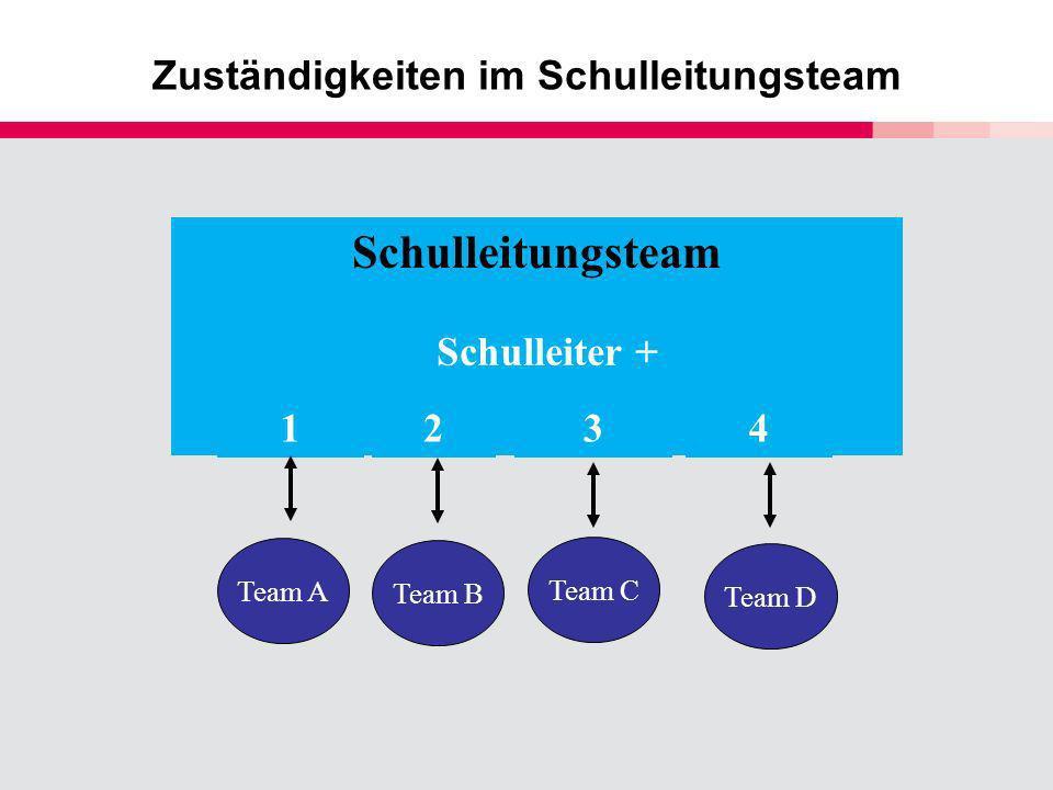 Schulleitungsteam Schulleiter + 2341 Team A Zuständigkeiten im Schulleitungsteam Team B Team C Team D