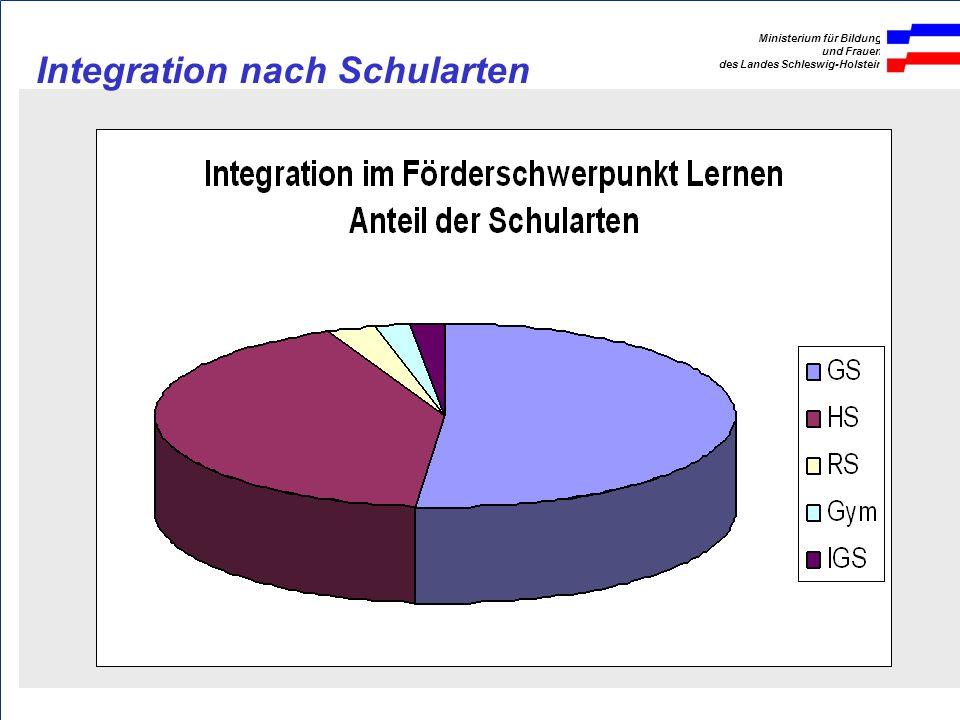 Ministerium für Bildung und Frauen des Landes Schleswig-Holstein Schul jahr FöZ - L Schüler mit spF L (Int. + Sch in Föz) Quot e spF L an allen Schü l