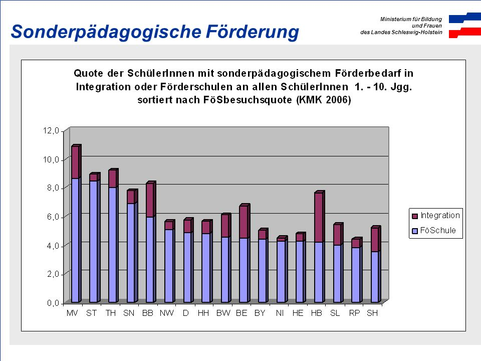 Ministerium für Bildung und Frauen des Landes Schleswig-Holstein Integration nach Schularten