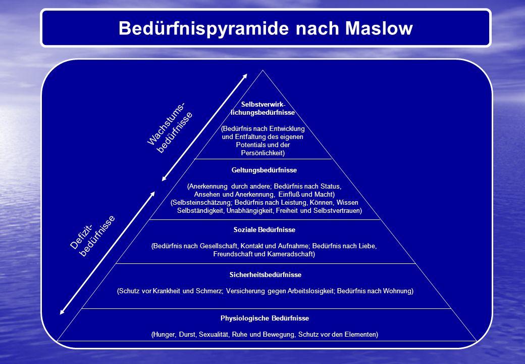 Bedürfnispyramide nach Maslow Physiologische Bedürfnisse (Hunger, Durst, Sexualität, Ruhe und Bewegung, Schutz vor den Elementen) Sicherheitsbedürfnis