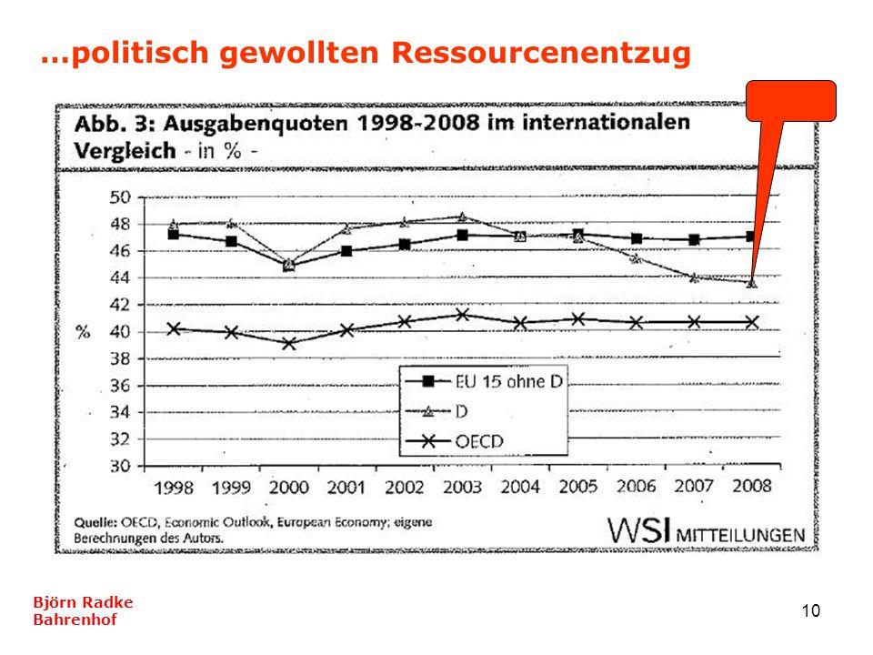 10 …politisch gewollten Ressourcenentzug Björn Radke Bahrenhof
