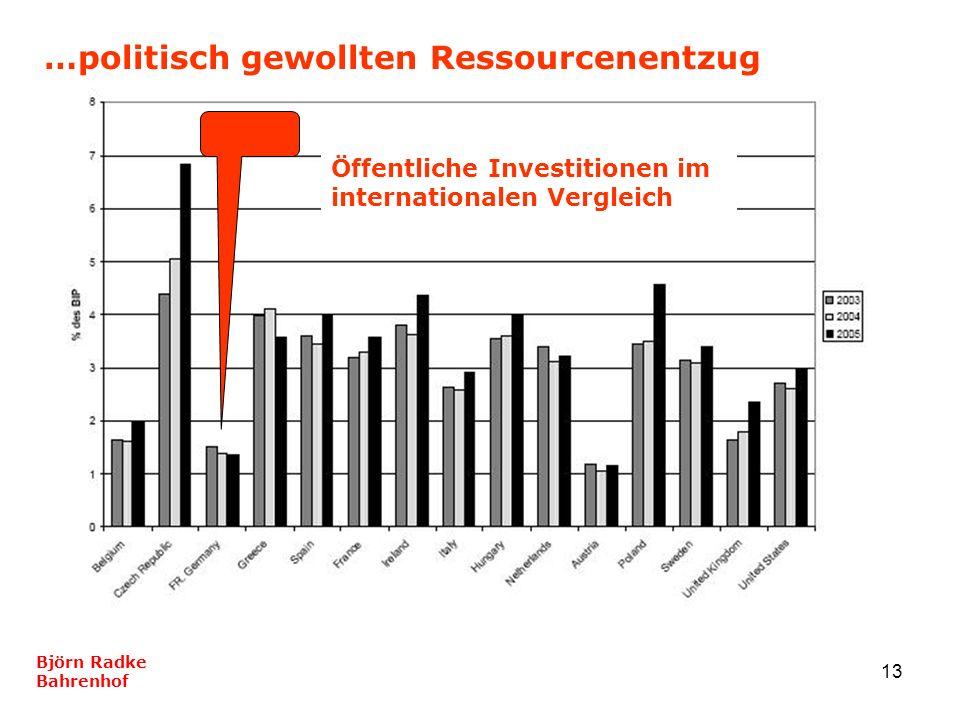 13 …politisch gewollten Ressourcenentzug Björn Radke Bahrenhof Öffentliche Investitionen im internationalen Vergleich